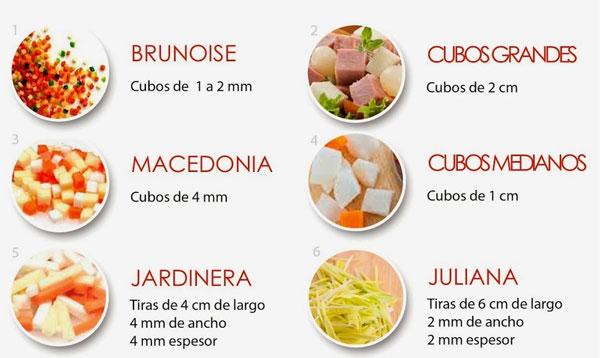 Mandolina de cocina te ayudo a elegir la mejor de 2017 for Cortes de verduras gastronomia pdf
