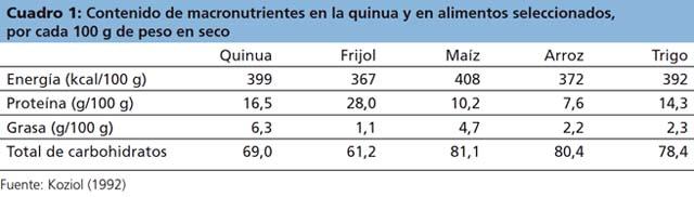 tabla comparativa quinoa